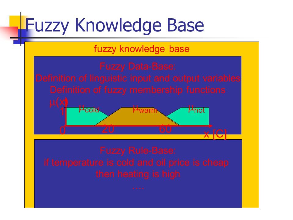 Fuzzy Knowledge Base (x) cold warm hot 1 20 60 x [C]